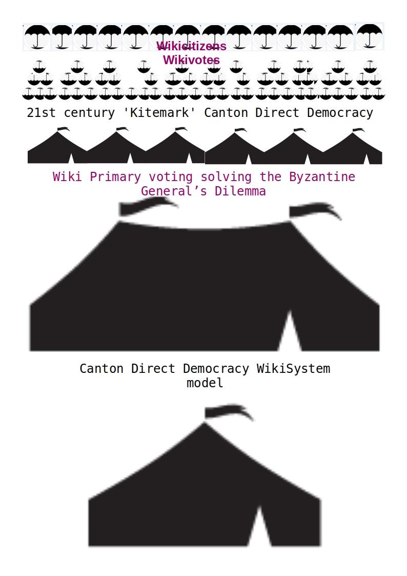 Canton Direct Democracy System
