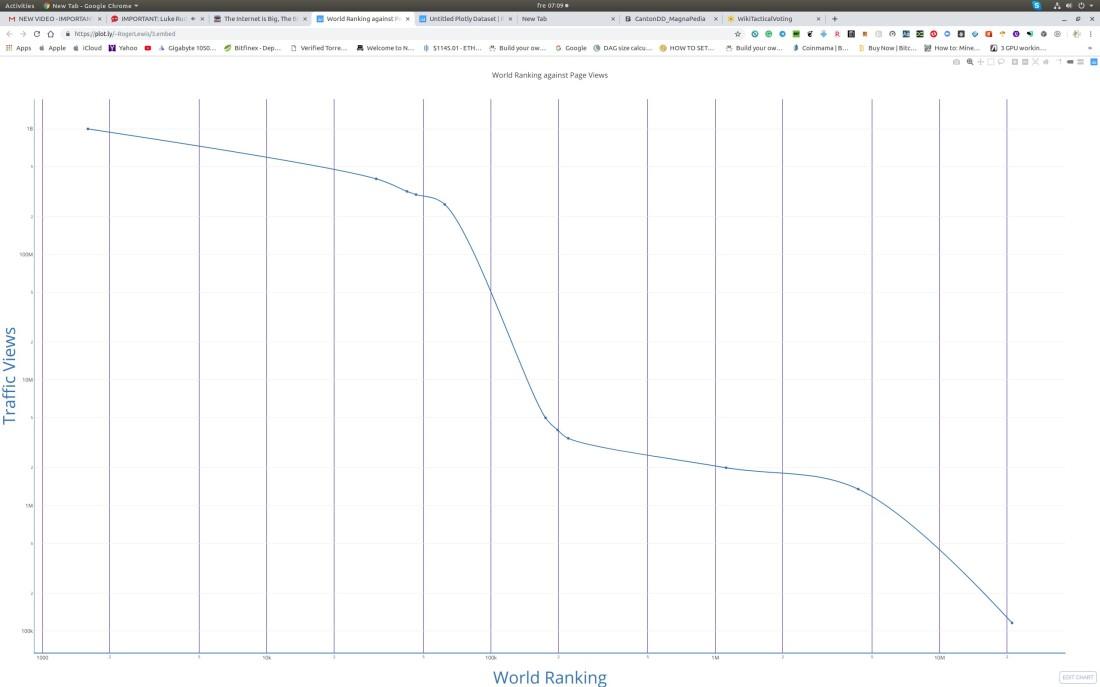 graph web hiits
