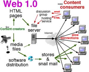 300px-Web_1.0_elements.png