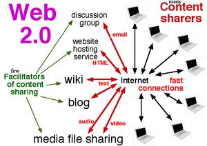 300px-Web_2.0_elements.png