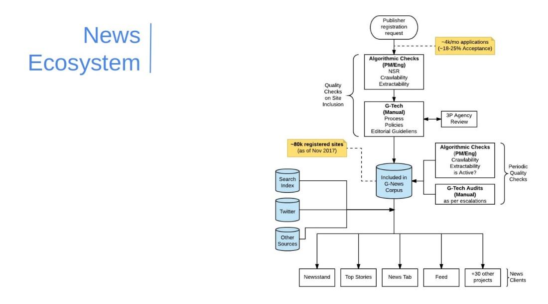 Google News EcoSystem.jpg