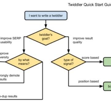 Twiddler Quick Start