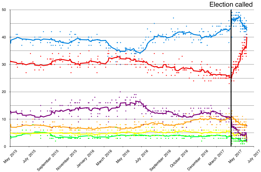 Opinion_polling_UK_2017_election_short_axis