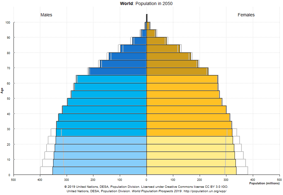 Population by Age in 2050 (1).png